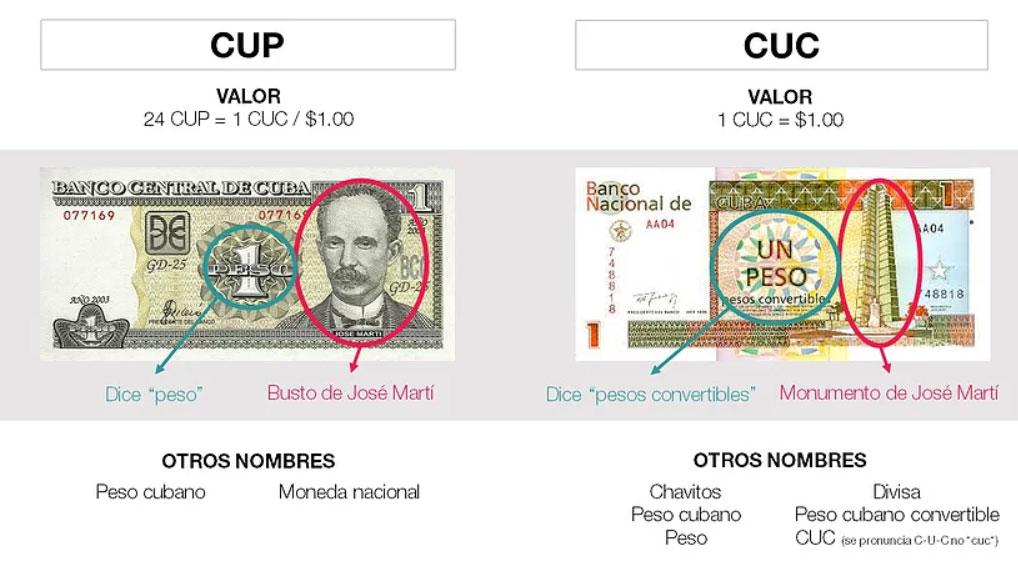 Diferencias CUP CUC Cuba
